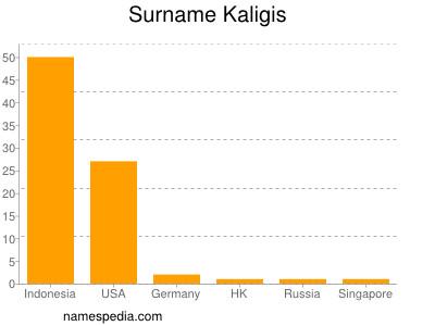Surname Kaligis