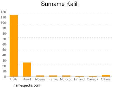 Surname Kalili
