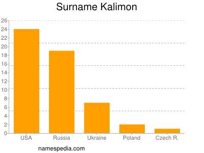 Surname Kalimon