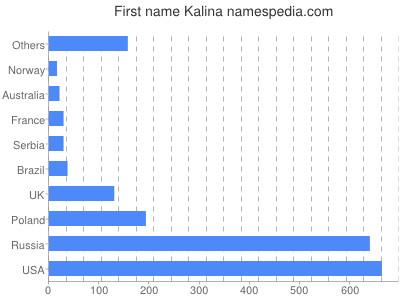 Given name Kalina