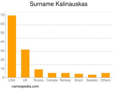 Surname Kalinauskas
