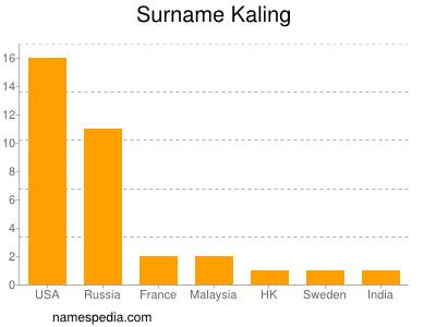 Surname Kaling