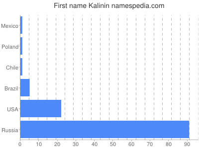 Given name Kalinin