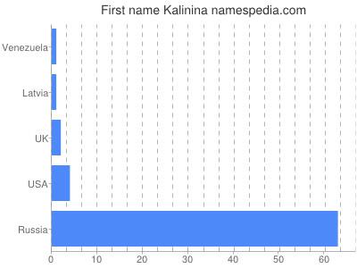 Given name Kalinina