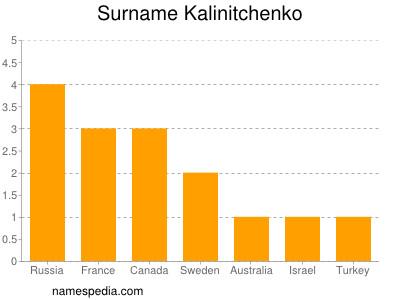 Surname Kalinitchenko