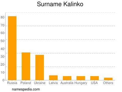 Surname Kalinko