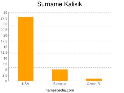 Surname Kalisik