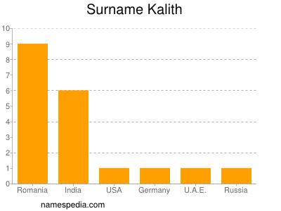 Surname Kalith