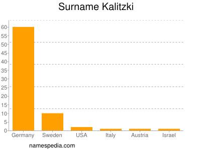 nom Kalitzki