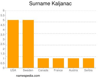 nom Kaljanac