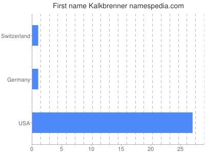 Given name Kalkbrenner