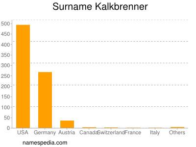 Surname Kalkbrenner
