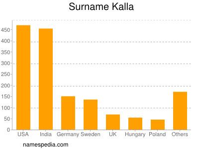 Familiennamen Kalla