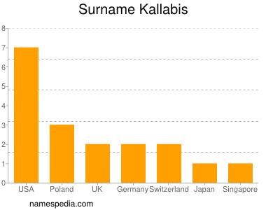 Surname Kallabis
