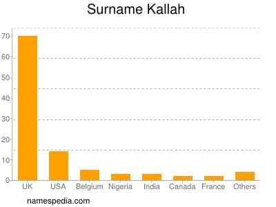 Surname Kallah