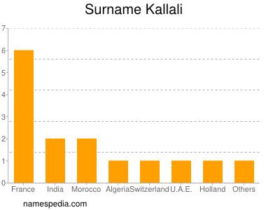 nom Kallali