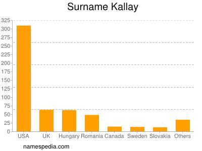 nom Kallay