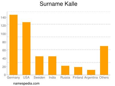 Surname Kalle