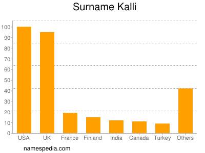 Surname Kalli