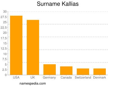 Surname Kallias