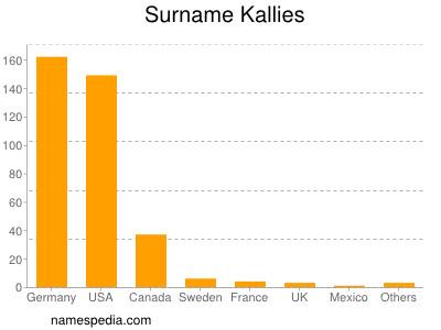 Surname Kallies