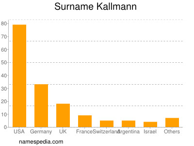 Surname Kallmann