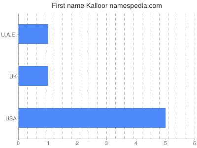 Given name Kalloor