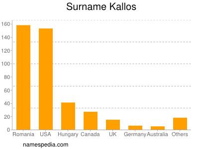 Surname Kallos