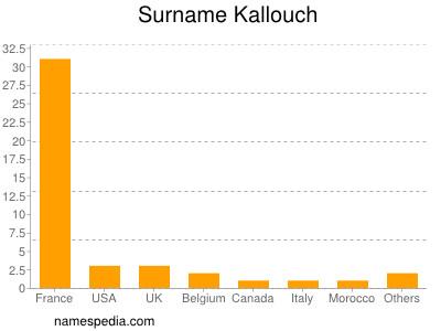 Surname Kallouch