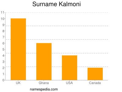 Surname Kalmoni