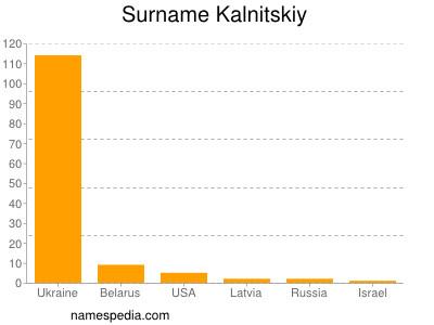 Surname Kalnitskiy