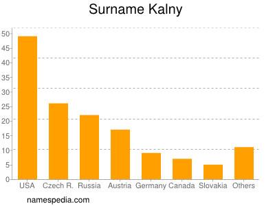 Surname Kalny