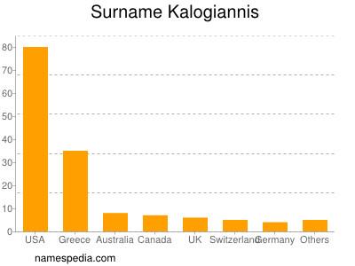 Surname Kalogiannis