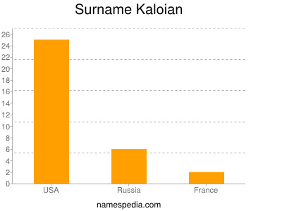 Surname Kaloian
