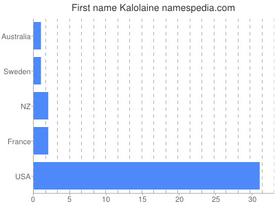 Given name Kalolaine