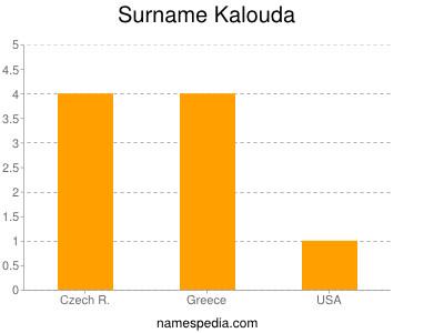 Surname Kalouda