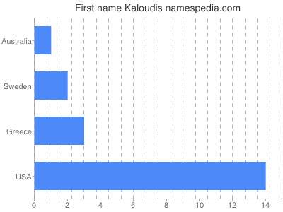 Given name Kaloudis
