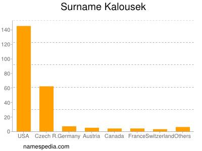 Surname Kalousek