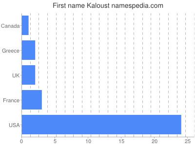 Given name Kaloust
