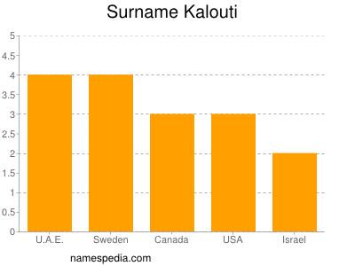 Surname Kalouti