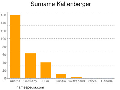 Surname Kaltenberger