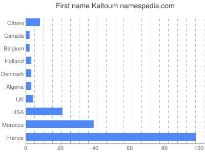 Given name Kaltoum