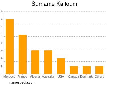 Surname Kaltoum