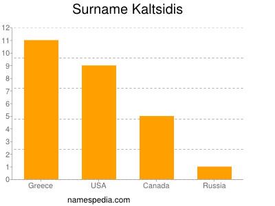 Surname Kaltsidis