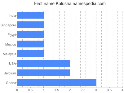 Given name Kalusha