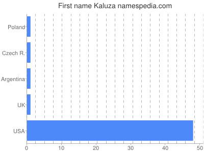 Given name Kaluza