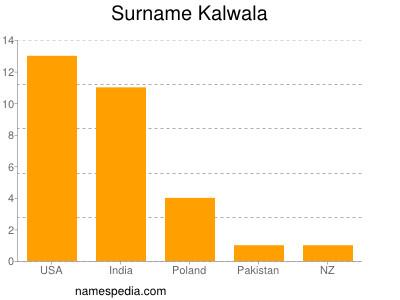 nom Kalwala