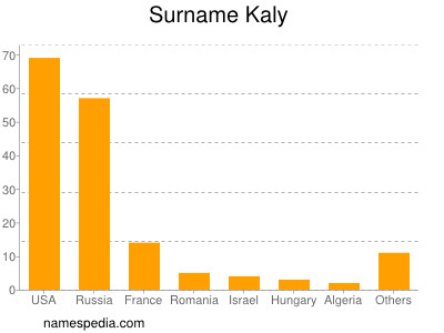 Surname Kaly