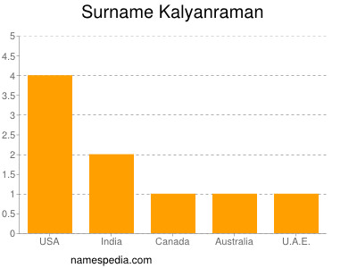 Surname Kalyanraman