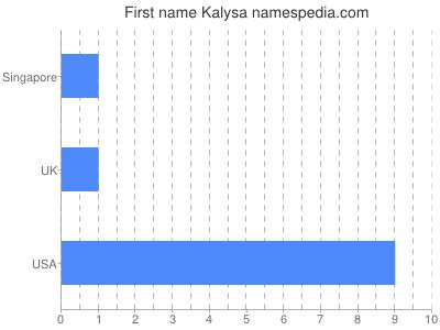 Given name Kalysa